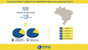 Technologies Public Transport Service São Paulo